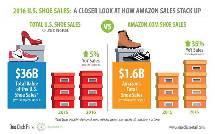 Sales Growth, Will Footwear Brands Run