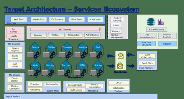 0aaatargetarchitecture