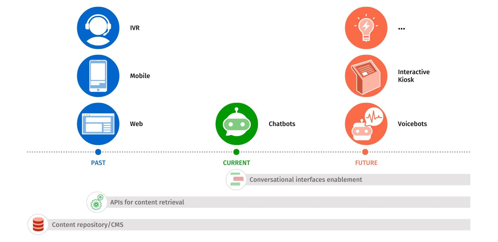 0aaaConversational interface timeline
