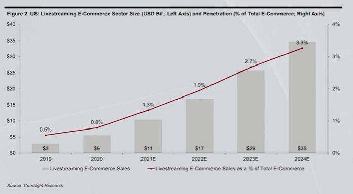 US Livestreaming growth Coresight